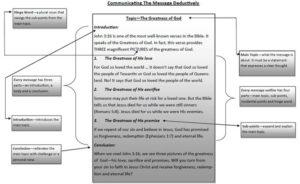 How To Write A Deductive Sermon