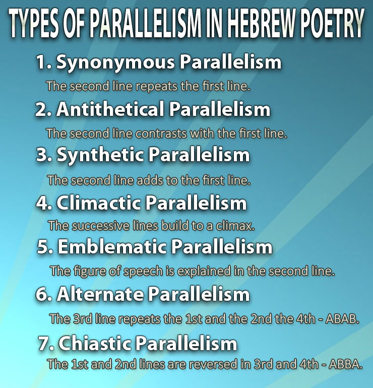 Types of Parallelism in Hebrew Poetry
